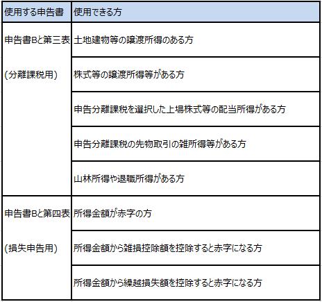 確定申告書Bと第三表・第四表を使う方