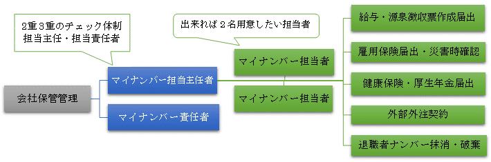 マイナンバー管理・届出 イメージ