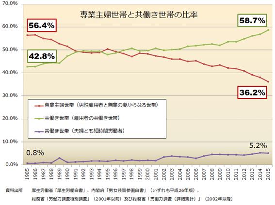 専業主婦世帯と共働き世帯の比率