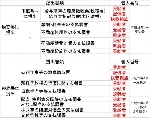 源泉徴収票 支払調書