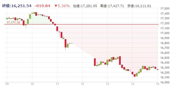 2016年11月9日 日経平均株価 5分足