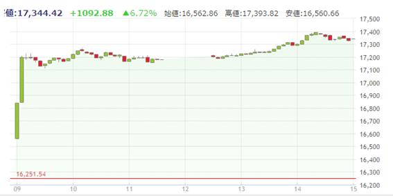 2016年11月10日 日経平均株価 5分足