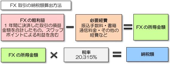 FXの課税の仕組み