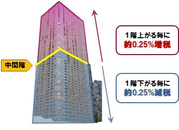 タワーマンション税制改正