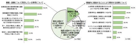 東商けいきょう集計結果(中小企業の景況感に関する調査)2016年10-12月期