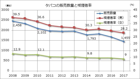 タバコの販売数量と喫煙者率