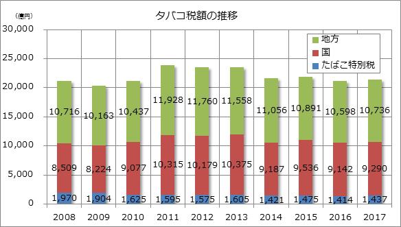 タバコ税額の推移