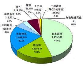 平成30年6月段階での国債の保有者