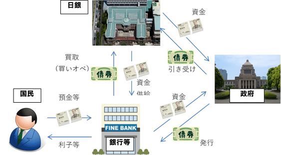 日本国債権・債務のお金の流れ
