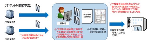 年間取引報告書を活用した仮想通貨取引に係る申告手続の簡便化