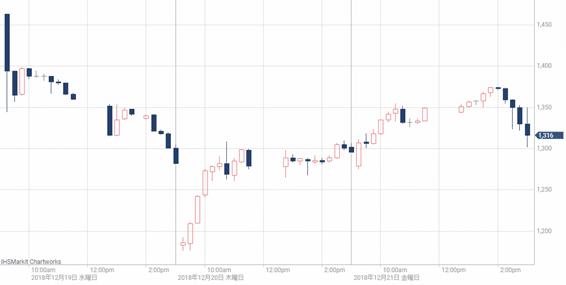 ソフトバンク株価 上場後推移