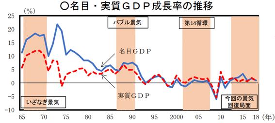 名目・実質GDPの成長率の推移