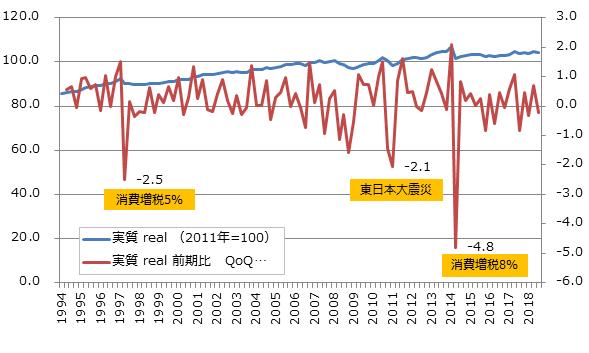 消費総合指数(四半期)