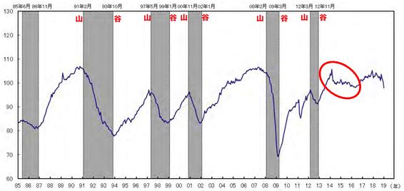 景気動向指数(CI)の推移