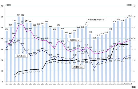 日本の税収推移