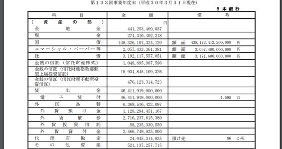 日銀の財務諸表(資産の部)