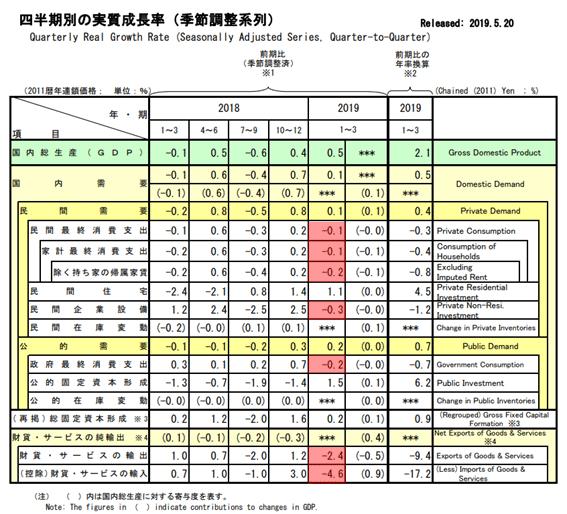 2019年1-3月GDP速報値(実質GDP成長率)