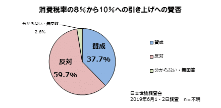 消費税率の8%から10%への引き上げへの賛否