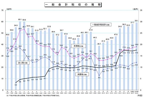 財務省 一般会計税収の推移