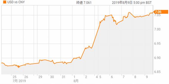 ドル元レート