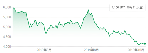 ソフトバンクグループ 株価推移