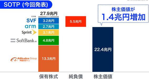 SBG 株主価値1.4兆円増
