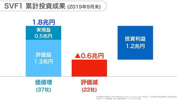 SVF1累計投資成果1.2兆円増