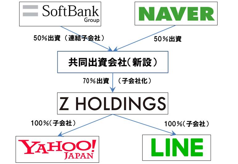ヤフー・LINE統合案