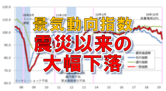 景気動向指数 震災以来の大幅下落