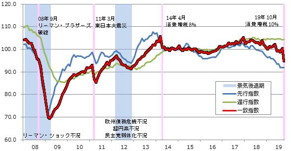 景気動向指数(CI指数)