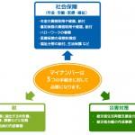 マイナンバー制度の概要と民間企業への影響
