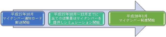 マイナンバー制度実施までの通知・公表 イメージ